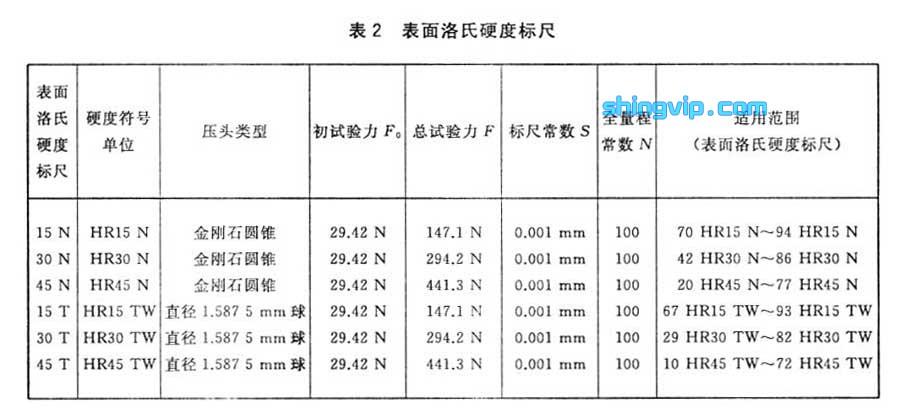 洛氏硬度检测项目