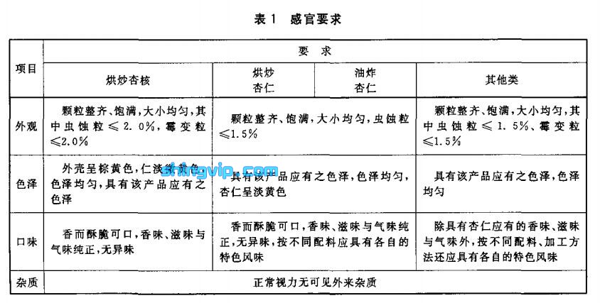 杏仁(核)检测项目