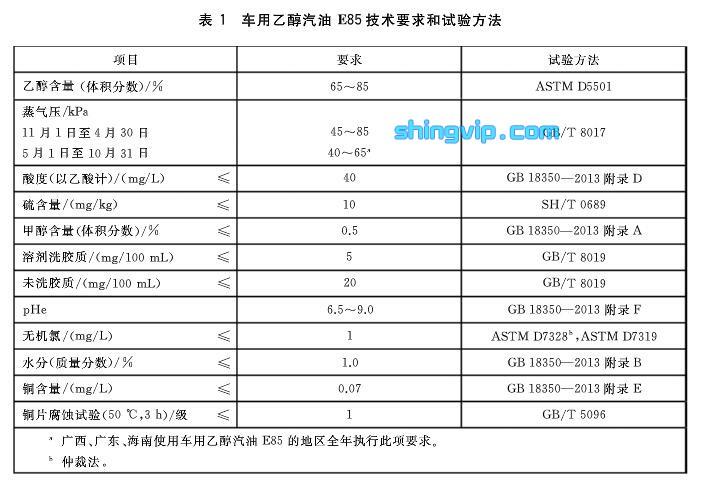 乙醇汽油检测(E85)