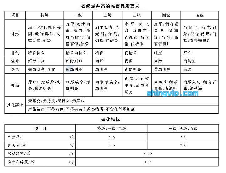 龙井茶检测项目