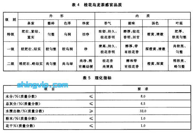 桂花茶检测项目