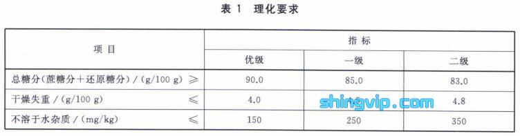红糖理化指标检测标准
