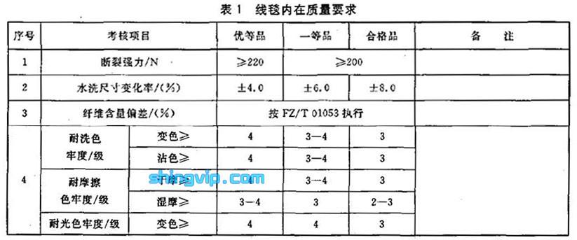 线毯检测标准图1