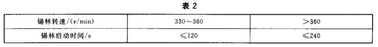 梳棉机检测标准表2