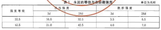 钢渣道路水泥检测标准表1