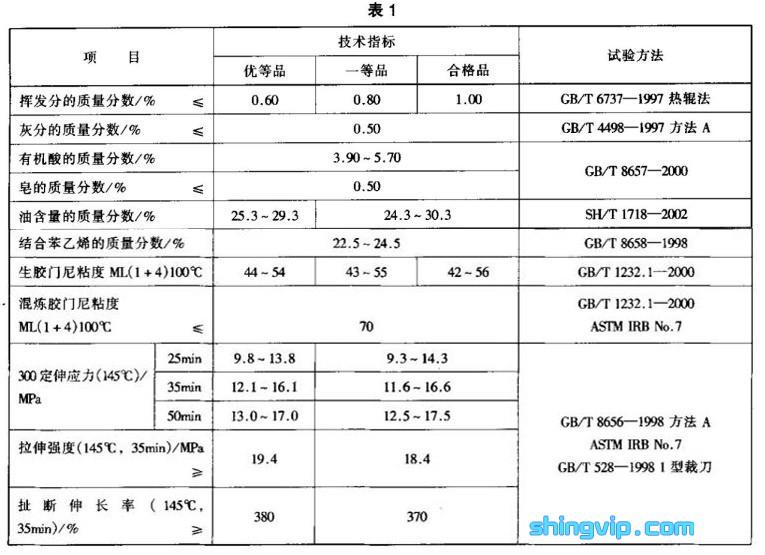 苯乙烯-丁二烯橡胶(SBR)1712检测标准