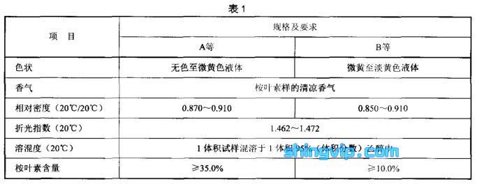 白樟(精)油检测标准