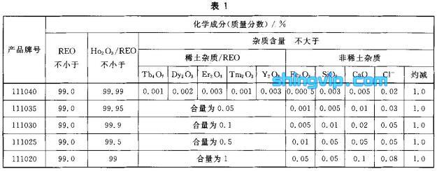 氧化钬化学成分检测标准