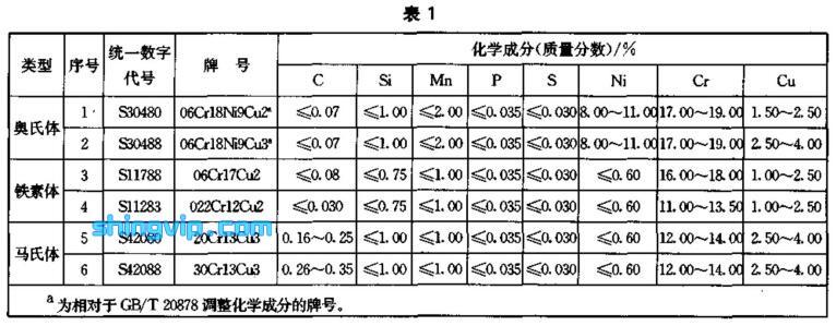 含铜抗菌不锈钢检测标准