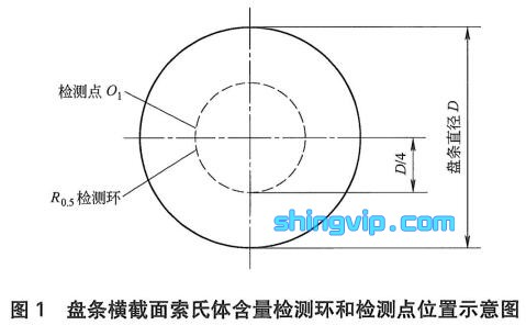 高碳钢盘条索氏体含量检测点示意图