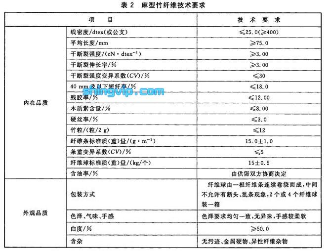 纺织用竹纤维检测标准图2