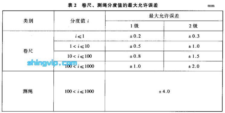 纤维卷尺、测绳检测标准图2