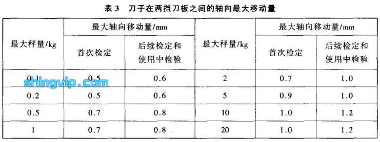 架盘天平检定规程检测标准图3