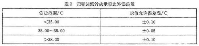 医用电子体温计校准规范图2