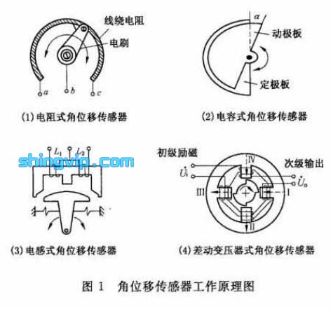 角位移传感器工作原理