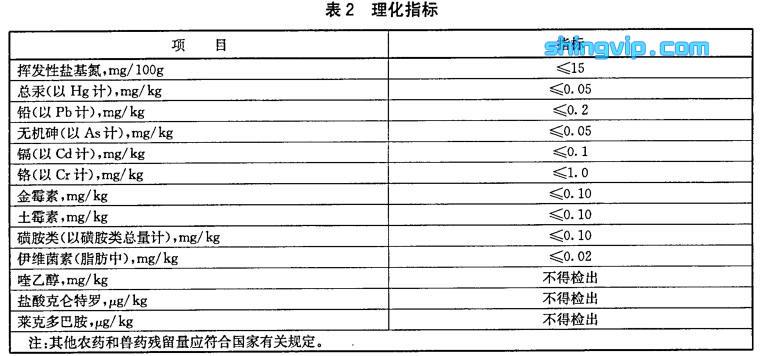 无公害食品猪肉理化指标检测标准