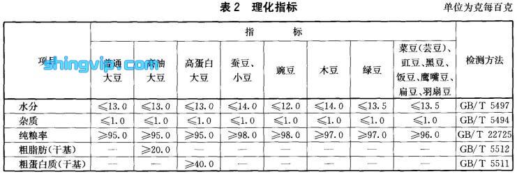 绿色食品豆类理化指标检测标准