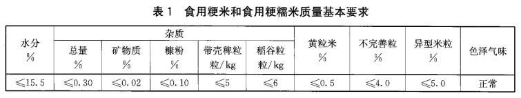 食用粳米检测标准图1