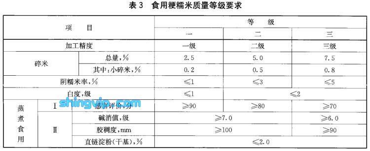 食用粳米检测标准图3