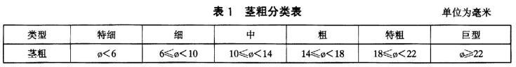芦笋检测标准图1