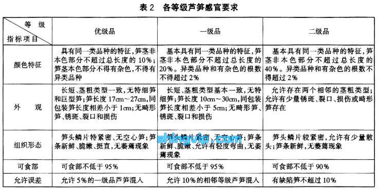 芦笋检测标准图2