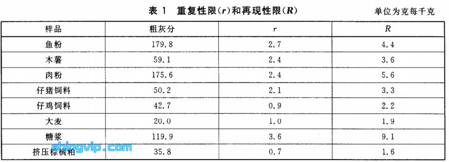 表1重复性限(r)和再现性限(R)