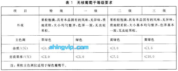 无核葡萄干检测标准图1