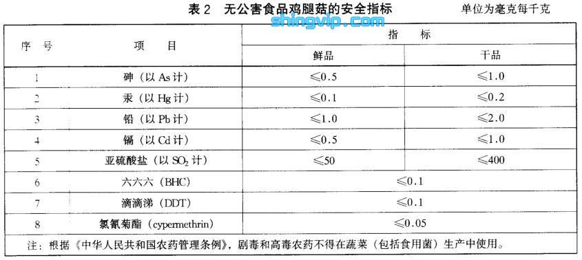 鸡腿菇检测标准图2
