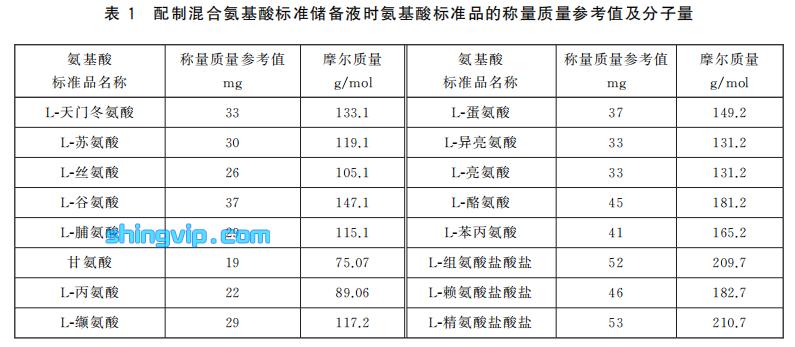 表1配制混合氨基酸标准储备液时氨基酸标准品的称量质量参考值及分子量