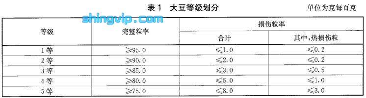 大豆等级规格检测标准图1