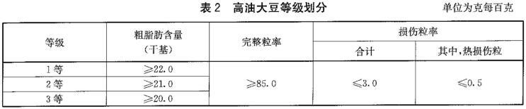 大豆等级规格检测标准图2