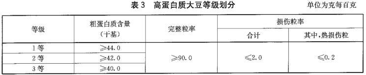 大豆等级规格检测标准图3