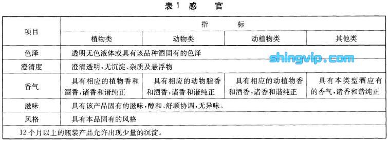 配制酒检测标准图1