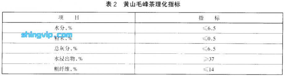 黄山毛峰茶检测标准图2