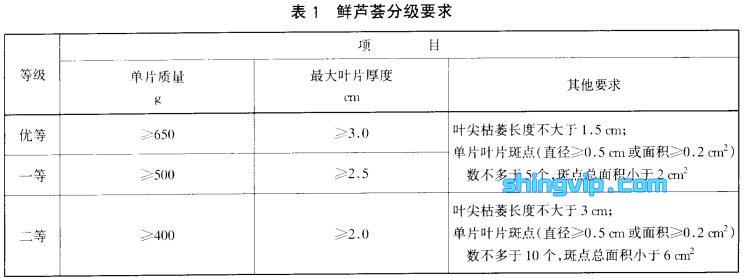 鲜芦荟检测标准图1