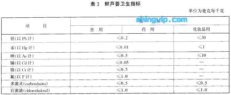 鲜芦荟检测标准图3