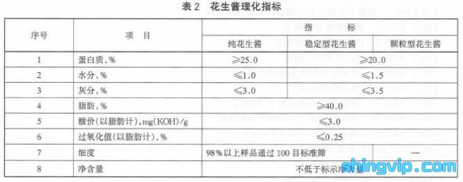 花生酱检测标准图2