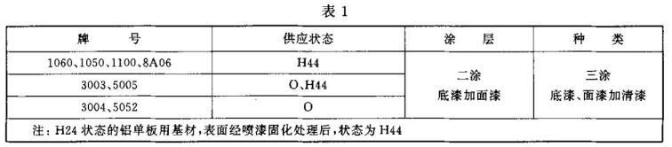 氟碳喷漆铝单板检测标准图1