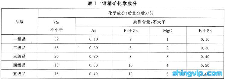 铜精矿检测标准图