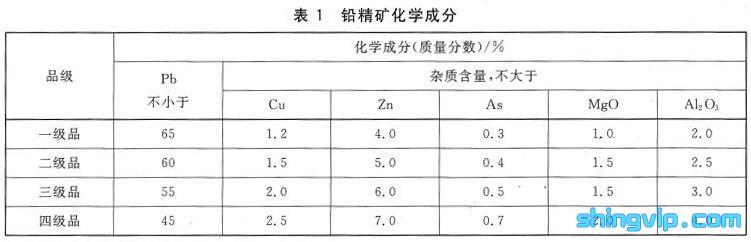 铅精矿检测标准图