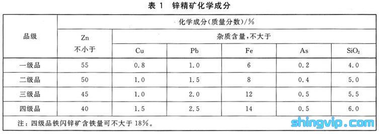 锌精矿检测标准图