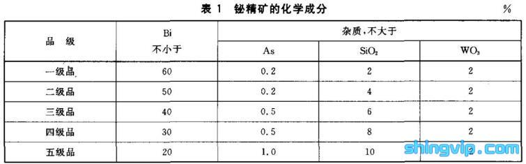铋精矿检测标准图