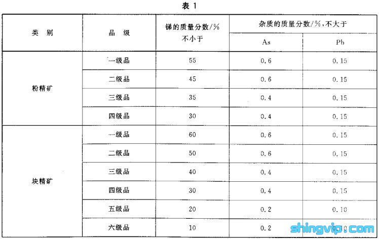 锑精矿检测标准图1