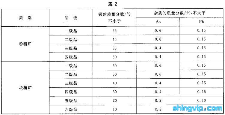 锑精矿检测标准图2