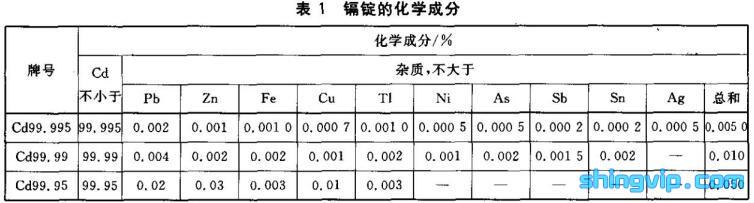 镉锭检测标准图1