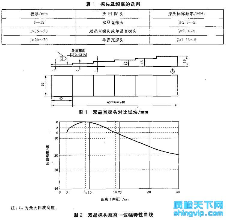 铜及铜合金板材超声波探伤方法检测标准图