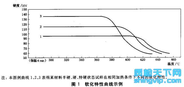 铜板带箔材耐热性能试验方法硬度法检测标准图2