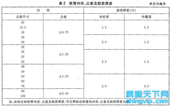 通用输水织物增强橡胶软管检测标准图2