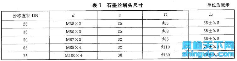 石墨丝堵头检测标准表1