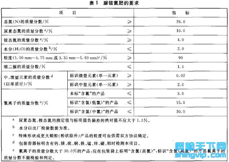 脲铵氮肥检测标准表1